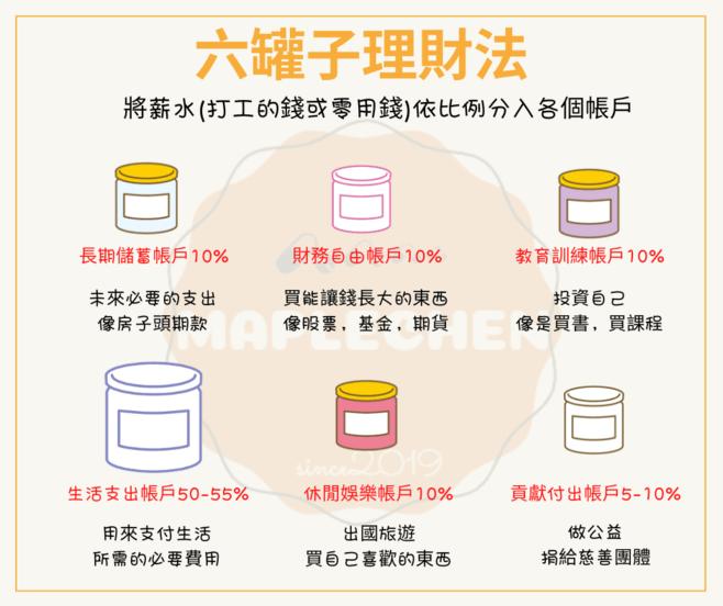 學生投資,六罐子理財法