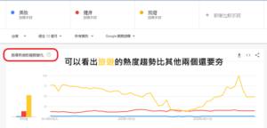 Google Trends 比較