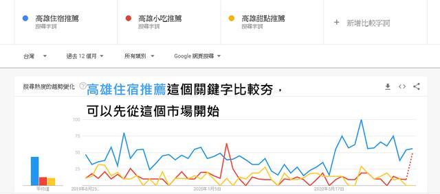Google Trends 高雄