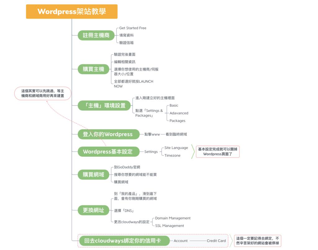 Wordpress架站教學