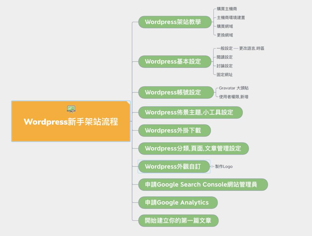 Wordpress新手架站